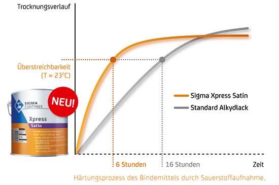 Sigma XPress